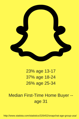 23-age-13-17-37-age-18-2426-age-25-34median-first-time-home-buyer-age-31